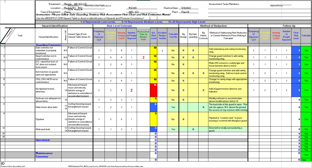 Machine safety specialists for It risk analysis template
