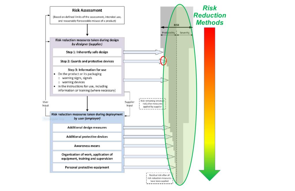 Risk Assessment Case Studies – Product Risk Assessment